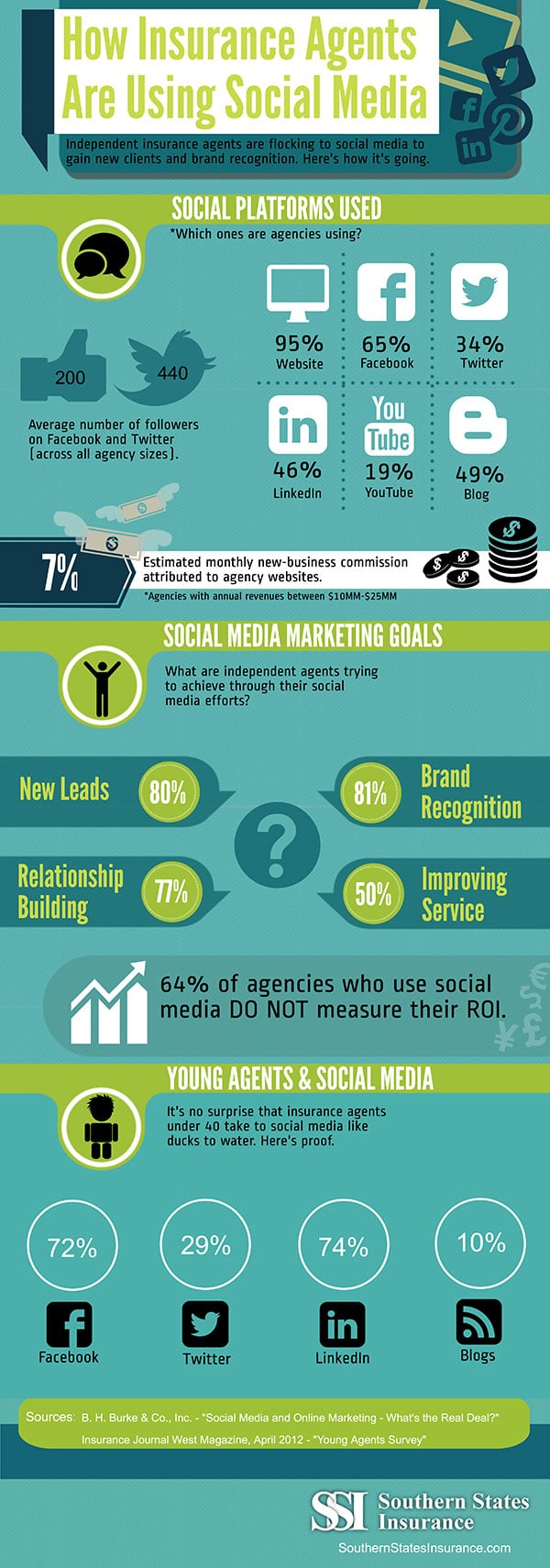 How insurance agents are using social media infographic